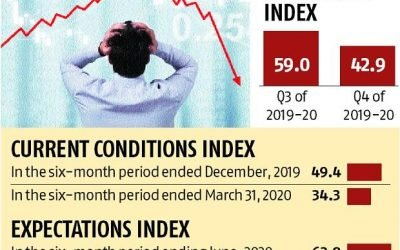 Covid-19 impact: India Inc confidence index lowest since 2008 crisis