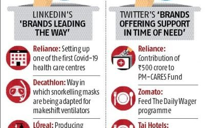 LinkedIn, Twitter list brands leading the way in fight against Covid-19