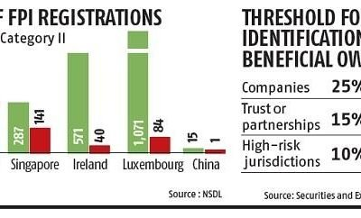 Sebi may scan Cayman, Singapore investment hubs for Chinese links