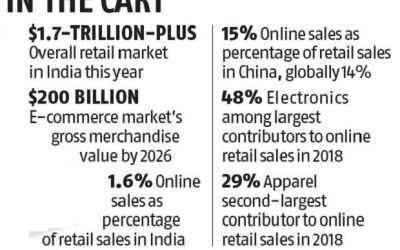 Covid-19 impact: Govt backtracks on non-essential items sale by e-tailers