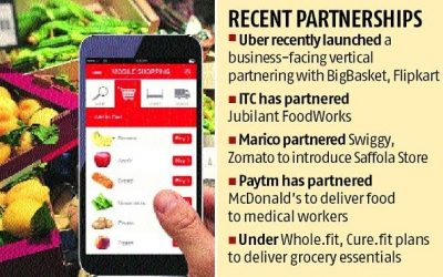 Covid-19 impact: Now order groceries from restaurants on Swiggy, Zomato